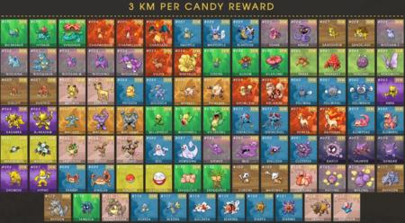 Pokemon Go Tres Kilometros