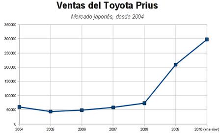Toyota Prius (JDM) - Ventas 2004 a noviembre 2010