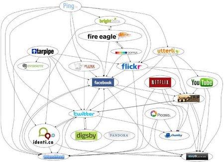 Evitar la web 2.0 como una moda en las empresas