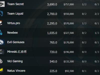 Así está la tabla de clasificación de Dota 2