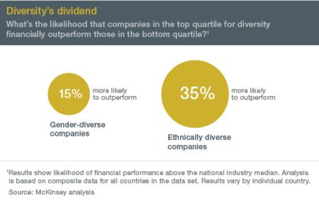 La diversidad importa para los resultados de las empresas