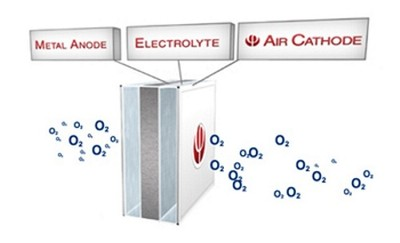 Baterías de aluminio aire recargables ¿es este el futuro y no nos hemos dado cuenta?