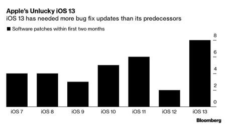 Número de versiones de cada versión mayor de iOS en los primeros dos meses tras su lanzamiento.