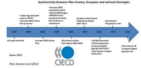 Informe de la OCDE sobre la ejecución del Plan Avanza confirma la buena marcha de España