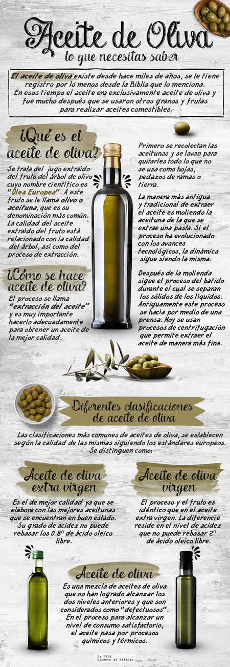 Aceite Oliva Infografia