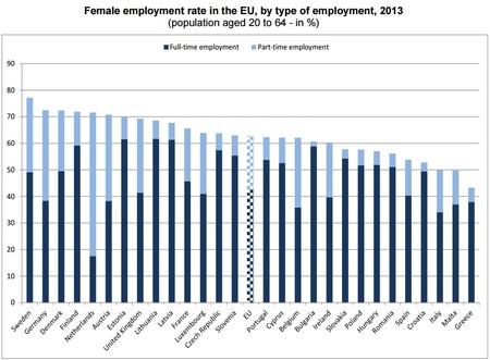 Eurostat: tasas de empleo de las mujeres 2013