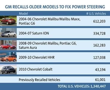 GM llama a revisión a más de 1,3 millones de coches, esta vez por la dirección asistida