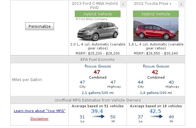 Comparativa de Ford C-MAX Hybrid contra Toyota Prius v