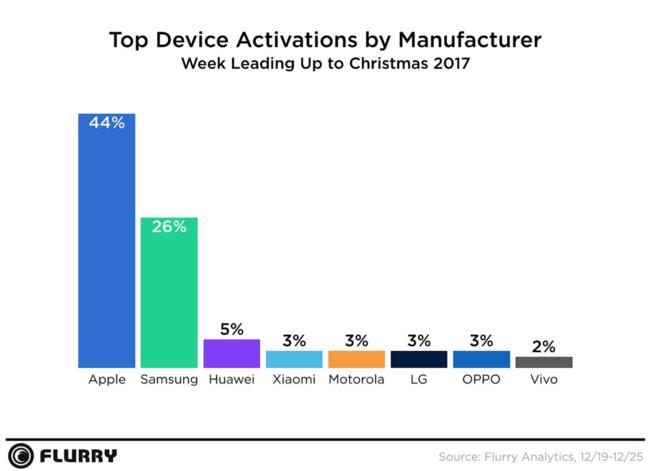 En ventas aún no se sabe, pero Apple arrasa en activaciones de nuevos dispositivos