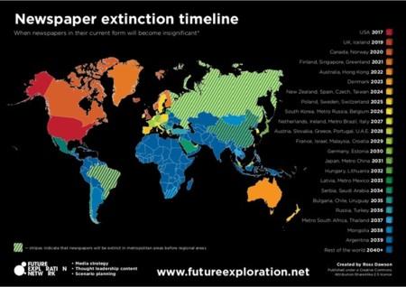 Eje temporal de la extinción de los periódicos
