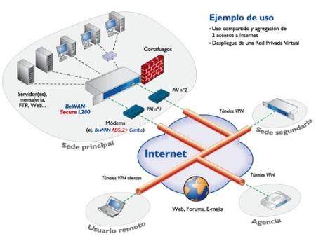 Esquema conexión Router multi wan