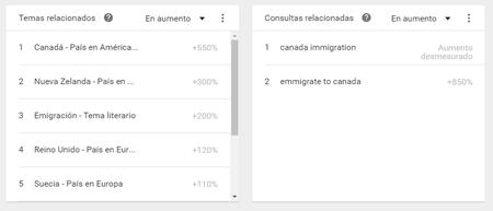 Emiegrar A Canada