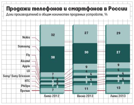 Nokia Cuota Rusia