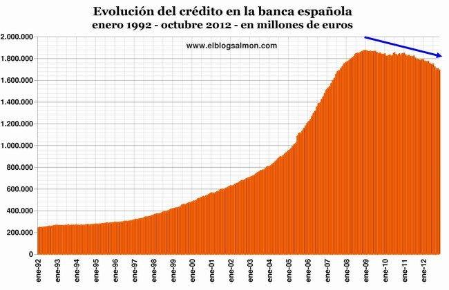 Evolución del crédito a octubre 2012