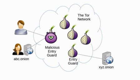 Tor Ataque