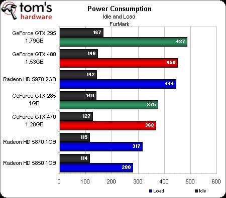 NVIdia GTX 480 Consumption