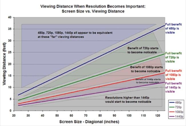Relación resolución perceptible según distancia de visionado