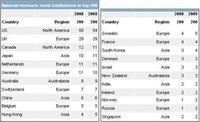Los países con más universidades en los top 200