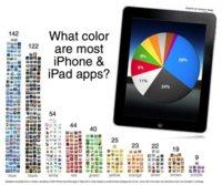 Distribución de colores de los iconos de la App Store
