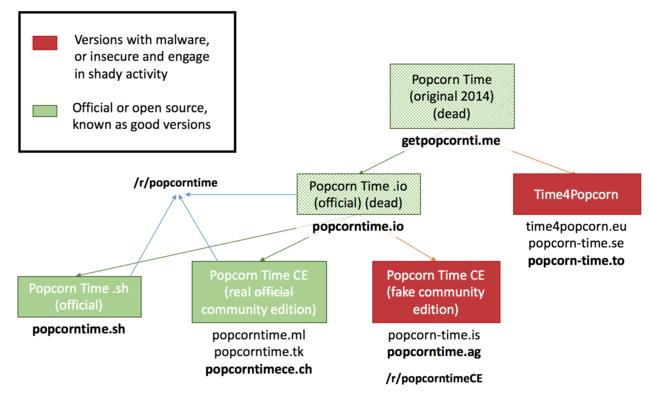 Popcorntime Versiones