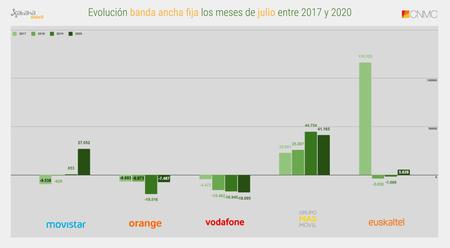 Evolucion Banda Ancha Fija Los Meses De Julio Entre 2017 Y 2020