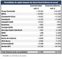 60.000 millones de euros para 7 bancos; Bankia 25.000 millones de agujero
