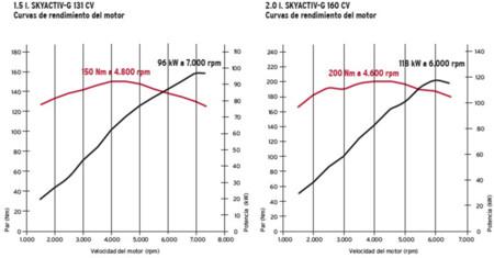 Mazda Mx 5 2015 Rendimiento Skyactiv