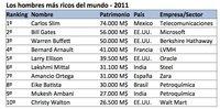 Los hombres más ricos del mundo - 2011