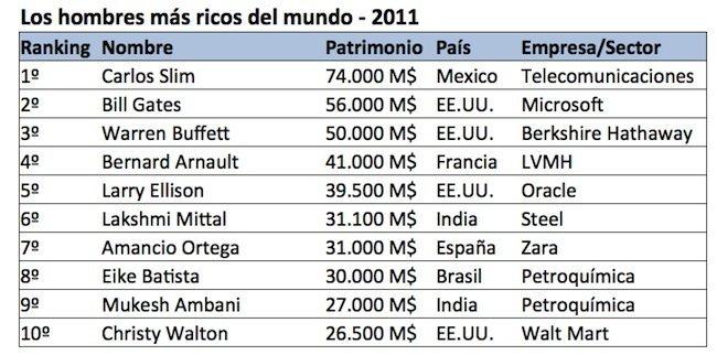 los-hombres-mas-ricos-del-mundo-2011.jpg