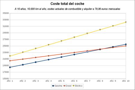 Analisis de costes de Renault Fluence Z.E. y Fluence en 10.000 km/año