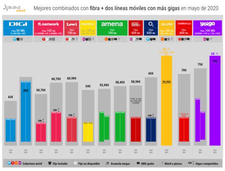 Mejores Combinados Con Fibra Dos Lineas Moviles Con Mas Gigas En Mayo De 2020