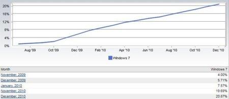 Windows 7 sigue subiendo a buen ritmo y alcanza el 20% de cuota de mercado