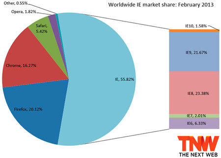 Worldwide IE market share