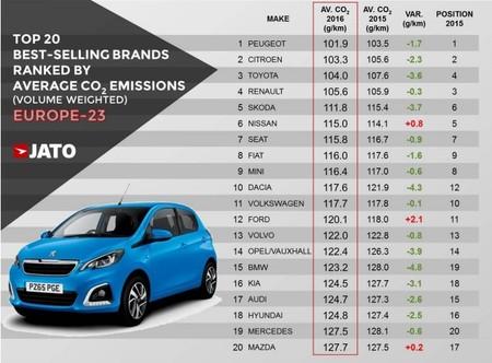 Emisiones Fabricantes 2016