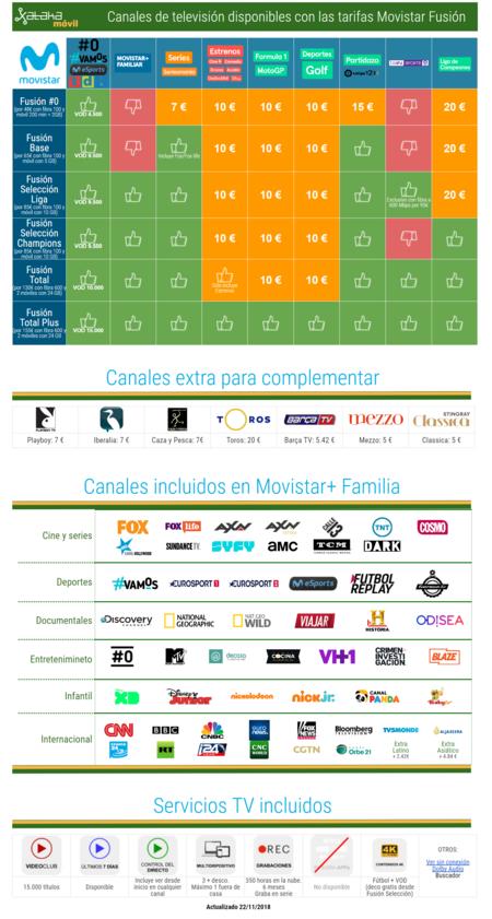 Todos Los Canales De Television De Movistar En Noviembre De 2018