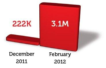 Las marcas en Google+ consiguen seguidores a un ritmo vertigionoso