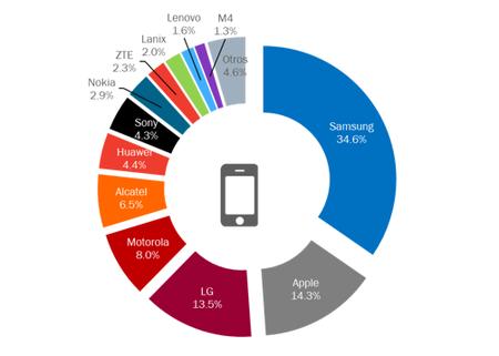 Smartphones Mexico
