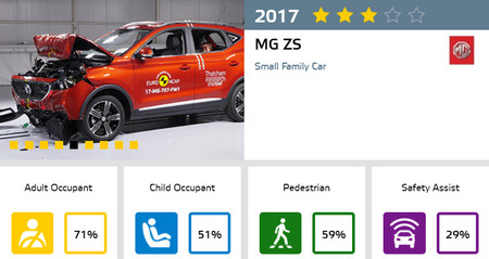 MG ZS Euro NCAP