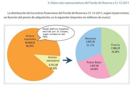No nos engañemos, vamos a disponer del 50% del Fondo de Reserva de la Seguridad Social