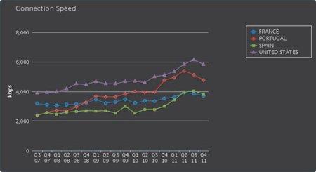 La velocidad media de conexión a Internet en España ha descendido en los últimos meses