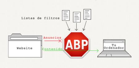 Adblock Plus lanza una extensión en pruebas para Safari
