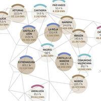 La España vaciada produce, las ciudades consumen: la desigualdad energética de España, en un mapa