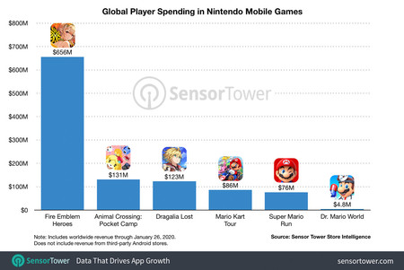 Global Player Spending Nintendo Mobile Games