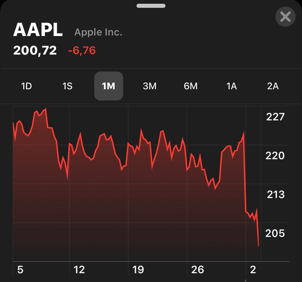 Las acciones de Apple se desploman por debajo de los 200 euros: éstas son las razones #source%3Dgooglier%2Ecom#https%3A%2F%2Fgooglier%2Ecom%2Fpage%2F%2F10000