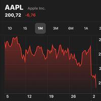 Las acciones de Apple se desploman por debajo de los 200 euros: éstas son las razones
