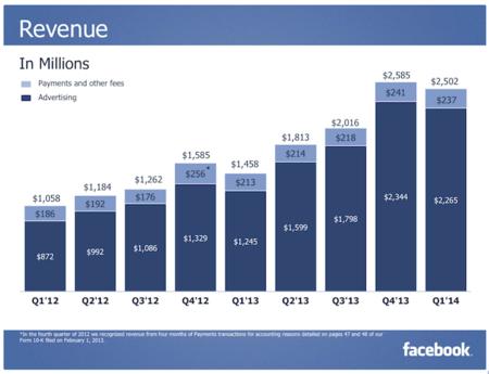 facebook-ingresos