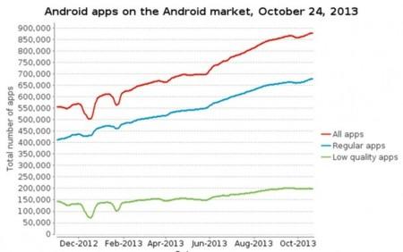 Aplicaciones basura vs Aplicaciones calidad en Android