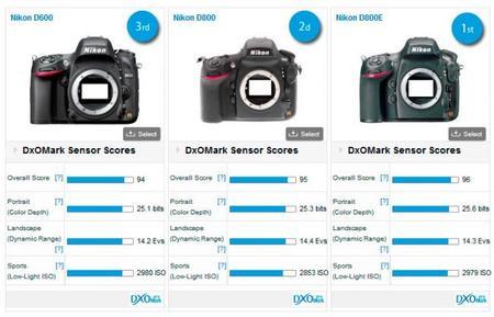 La Nikon D600 se posiciona como una de las mejores según DxOMark
