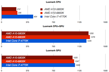 processors benchmark