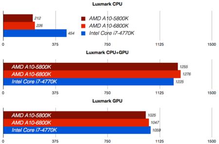 CPU Benchmarks